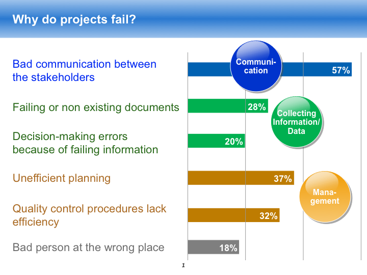project risk management  u0026 assessment